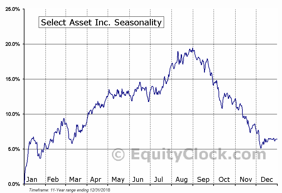 Select Asset Inc. (NYSE:JBR) Seasonal Chart