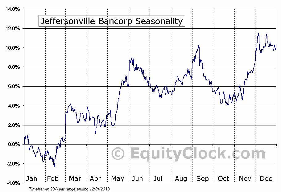 Jeffersonville Bancorp (OTCMKT:JFBC) Seasonal Chart