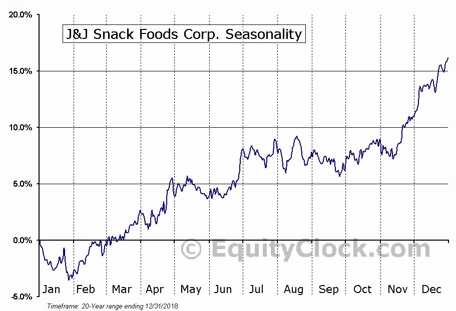 J&J Snack Foods Corp. (NASD:JJSF) Seasonal Chart