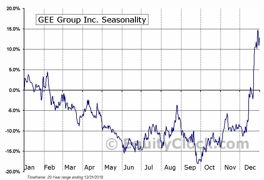 GEE Group Inc. (AMEX:JOB) Seasonal Chart
