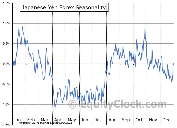 Japanese Yen Forex (FX:JPY) Seasonal Chart