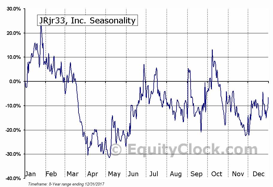 JRjr33, Inc. (AMEX:JRJR) Seasonal Chart