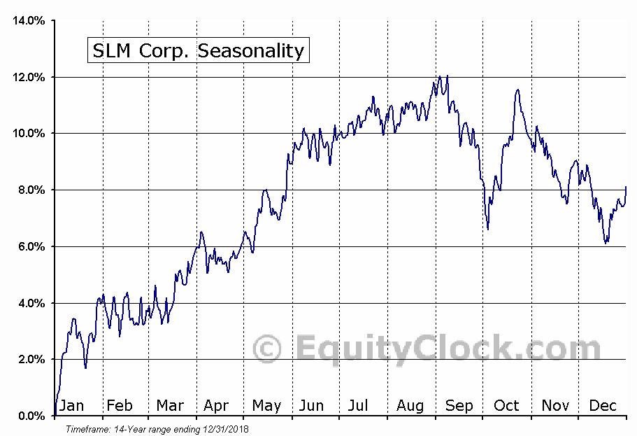 SLM Corp. (NASD:JSM) Seasonal Chart