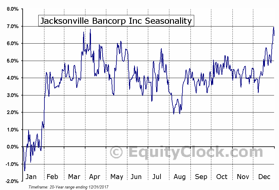 Jacksonville Bancorp Inc (IL) (NASD:JXSB) Seasonal Chart
