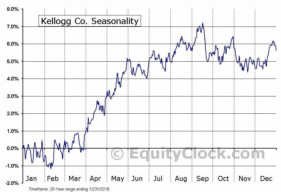 Kellogg Company  (NYSE:K) Seasonal Chart