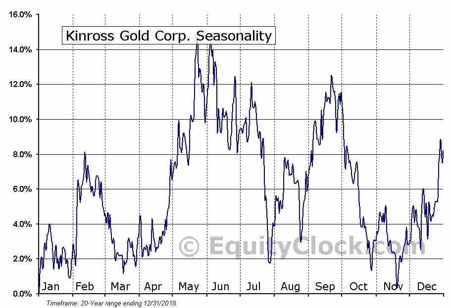 Kinross Gold Corporation  (TSE:K) Seasonal Chart