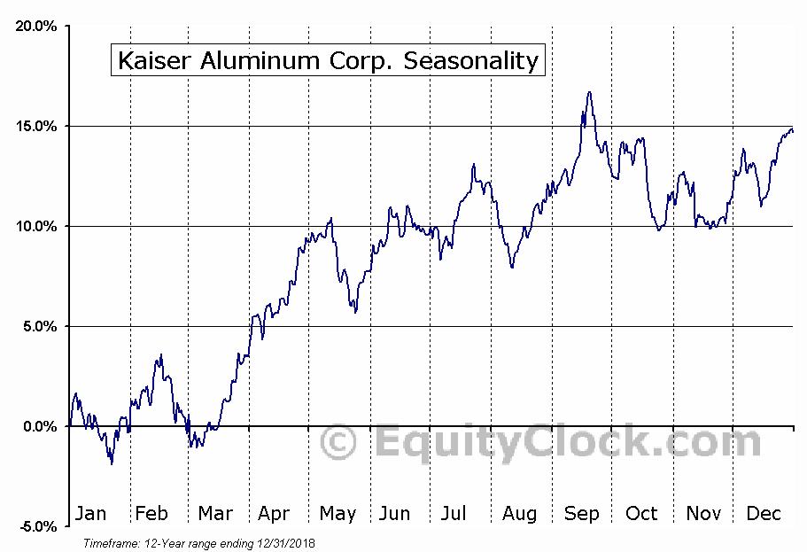 Kaiser Aluminum Corp. (NASDAQ:KALU) Seasonal Chart