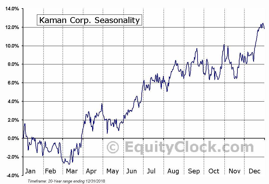 Kaman Corp. (NYSE:KAMN) Seasonal Chart