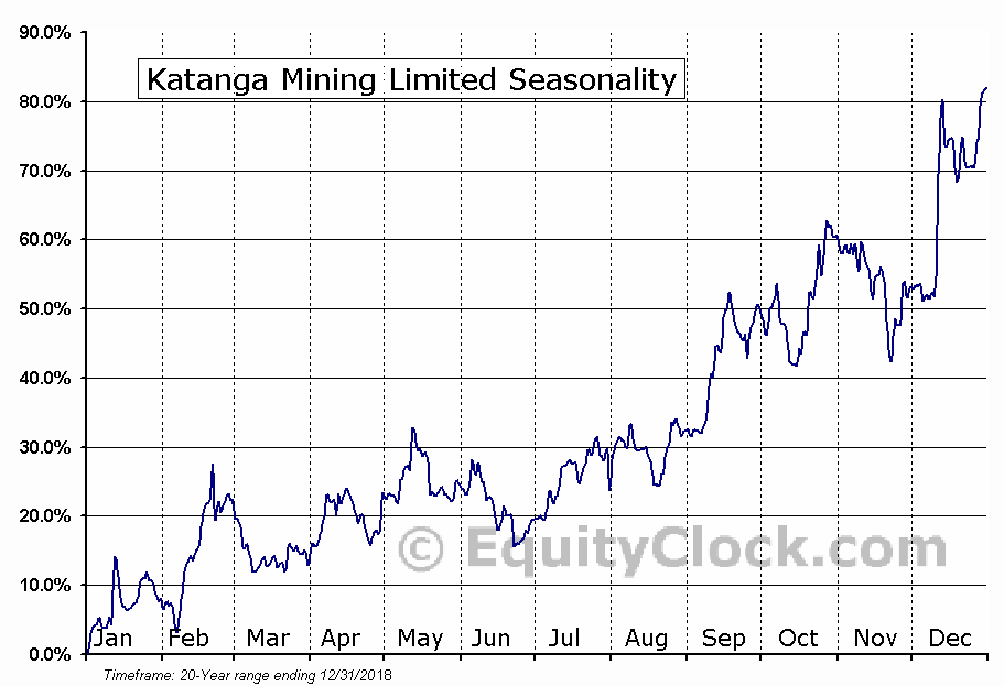 Katanga Mining (TSE:KAT) Seasonal Chart