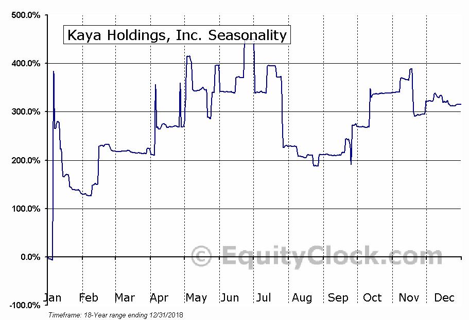 Kaya Holdings, Inc. (OTCMKT:KAYS) Seasonal Chart