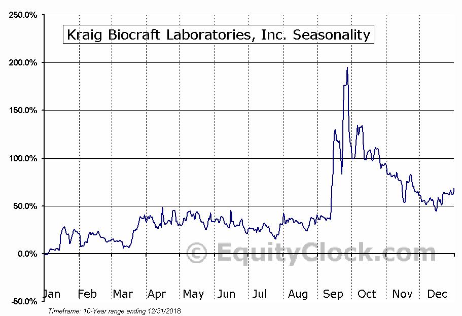 Kraig Biocraft Laboratories, Inc. (OTCMKT:KBLB) Seasonal Chart