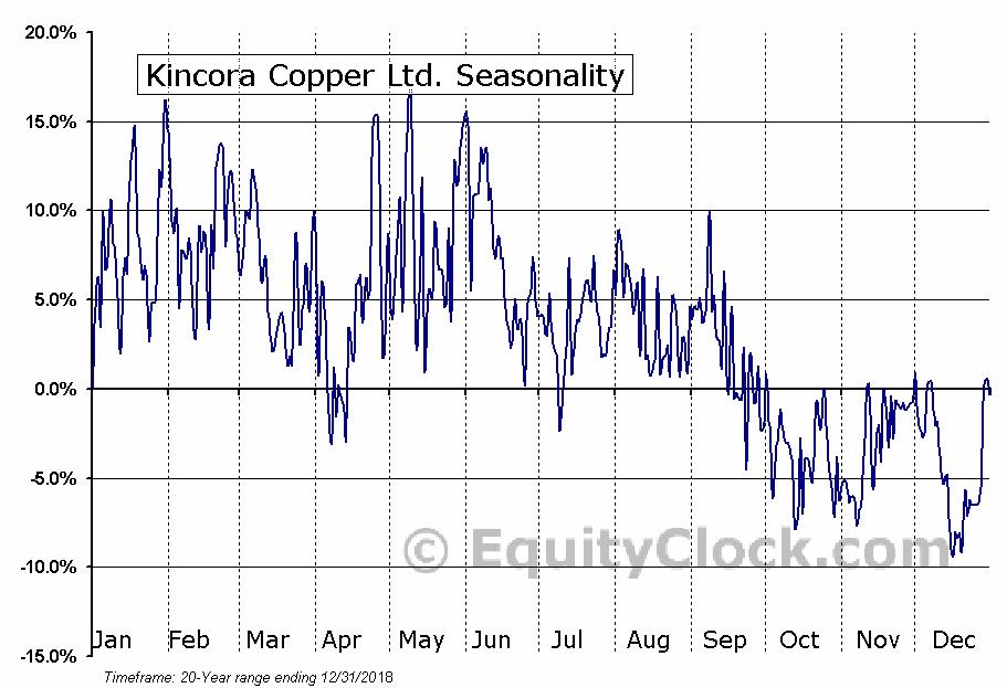 Kincora Copper Ltd. (TSXV:KCC) Seasonal Chart