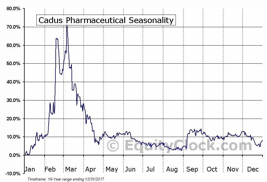 Cadus Pharmaceutical (OTCMKT:KDUS) Seasonal Chart