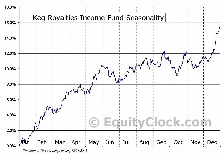 Keg Royalties Income Fund (TSE:KEG-UN) Seasonal Chart