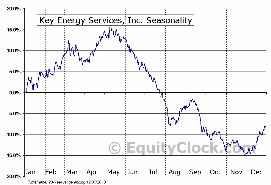 Key Energy Services, Inc. (NYSE:KEG) Seasonal Chart