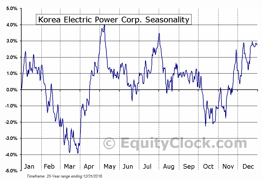 Korea Electric Power Corp. (NYSE:KEP) Seasonal Chart