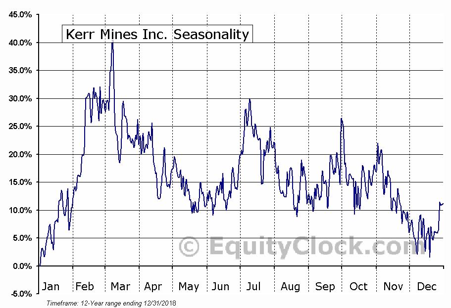 Kerr Mines (TSE:KER) Seasonal Chart