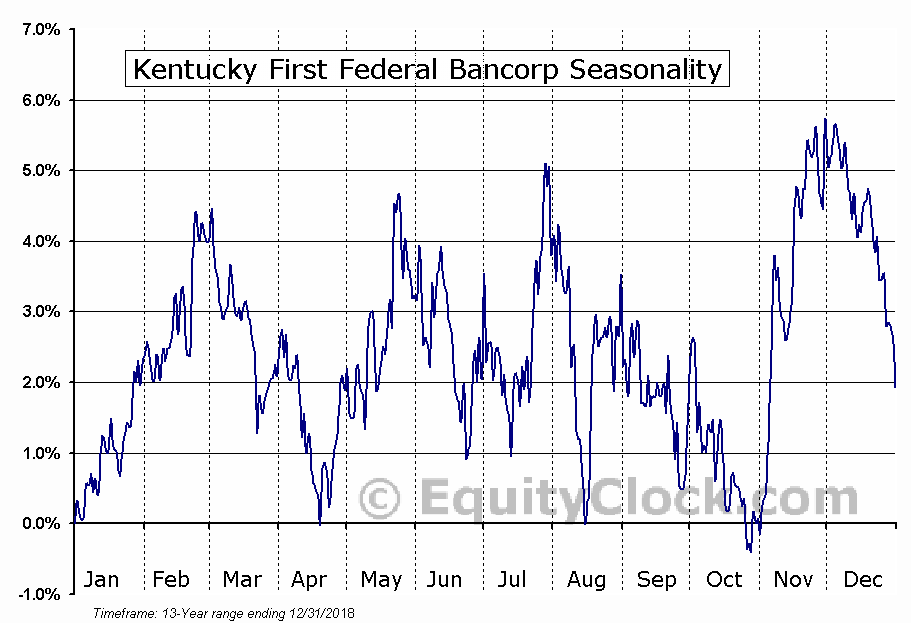 Kentucky First Federal Bancorp (NASD:KFFB) Seasonal Chart