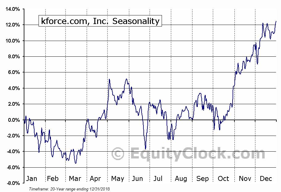 kforce.com, Inc. (NASD:KFRC) Seasonal Chart