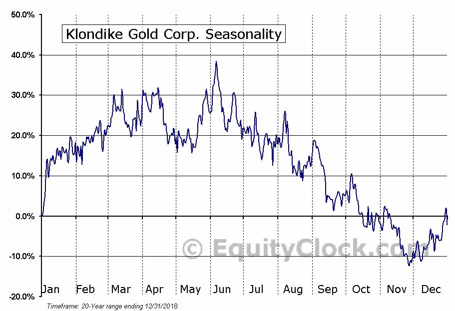 Klondike Gold Corp. (TSXV:KG) Seasonal Chart