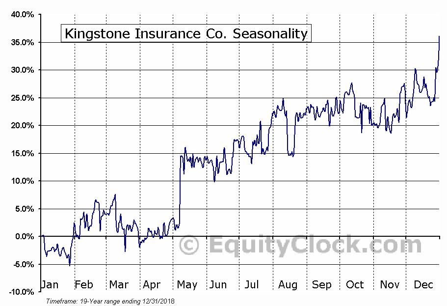 Kingstone Insurance Co. (NASD:KINS) Seasonal Chart