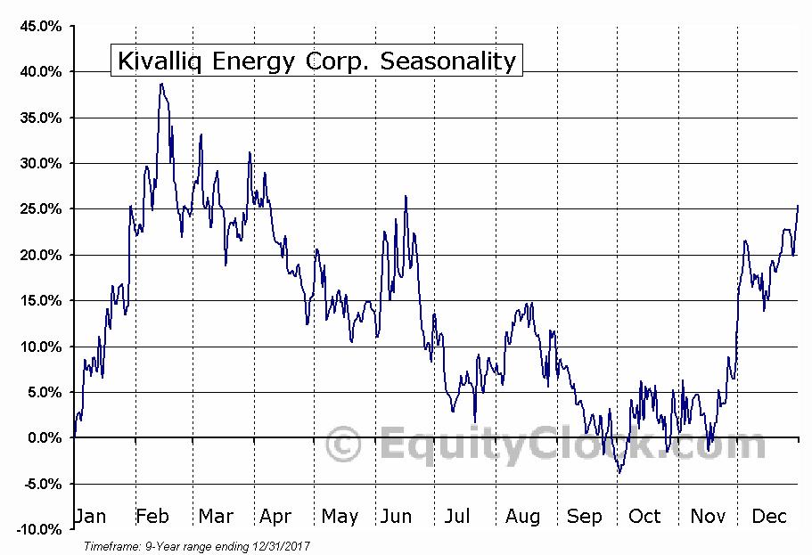 Kivalliq Energy Corp. (TSXV:KIV) Seasonal Chart