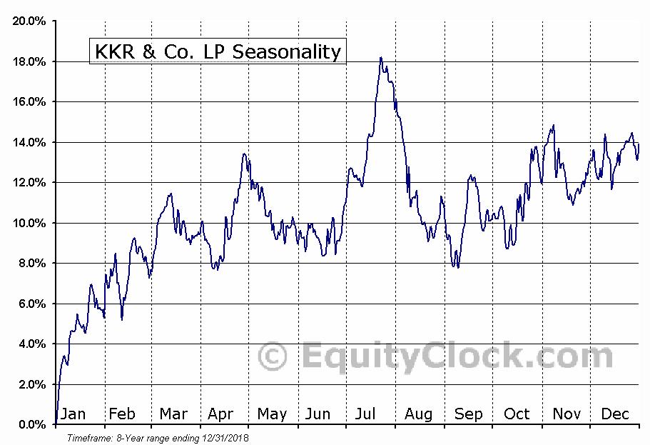 KKR & Co. LP (NYSE:KKR) Seasonal Chart