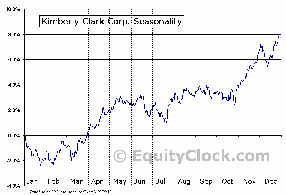 Kimberly-Clark Corporation  (NYSE:KMB) Seasonal Chart