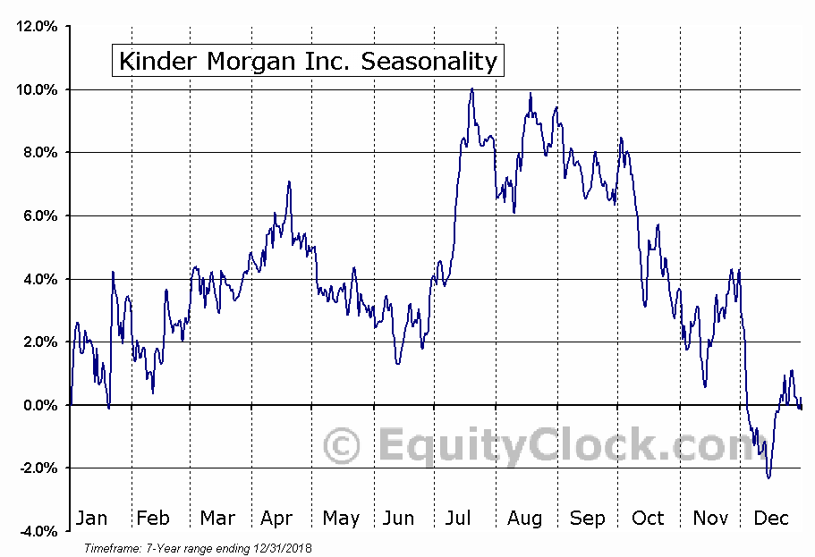 Kinder Morgan Inc. (NYSE:KMI) Seasonal Chart