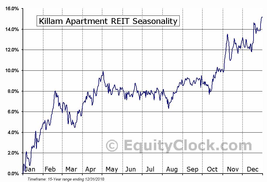 Killam Apartment REIT (TSE:KMP-UN) Seasonal Chart