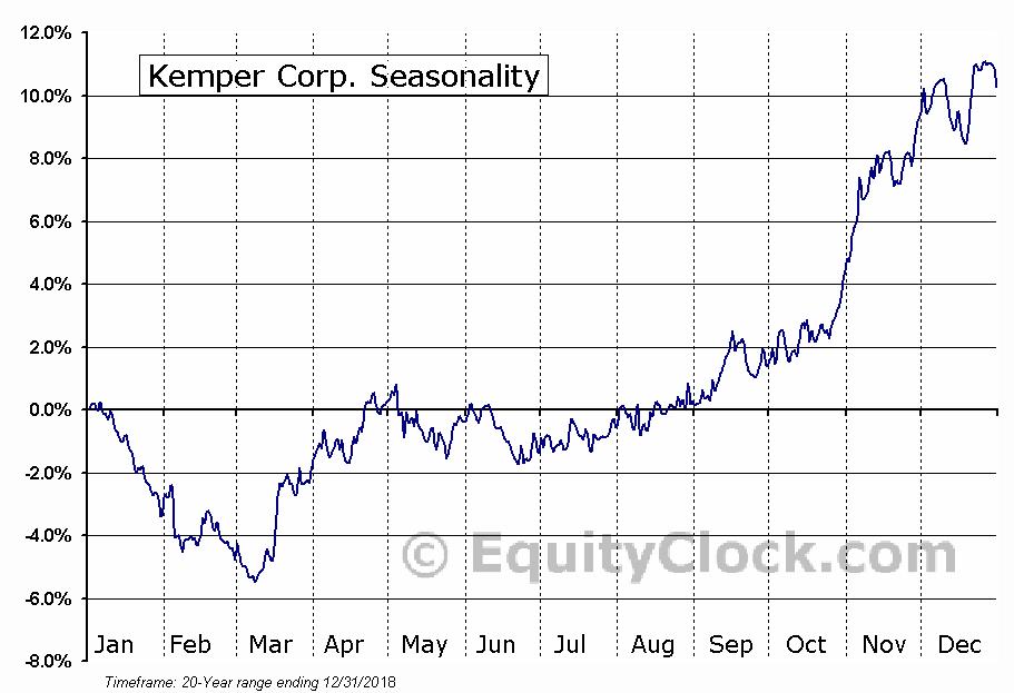 Kemper Corp. (NYSE:KMPR) Seasonal Chart