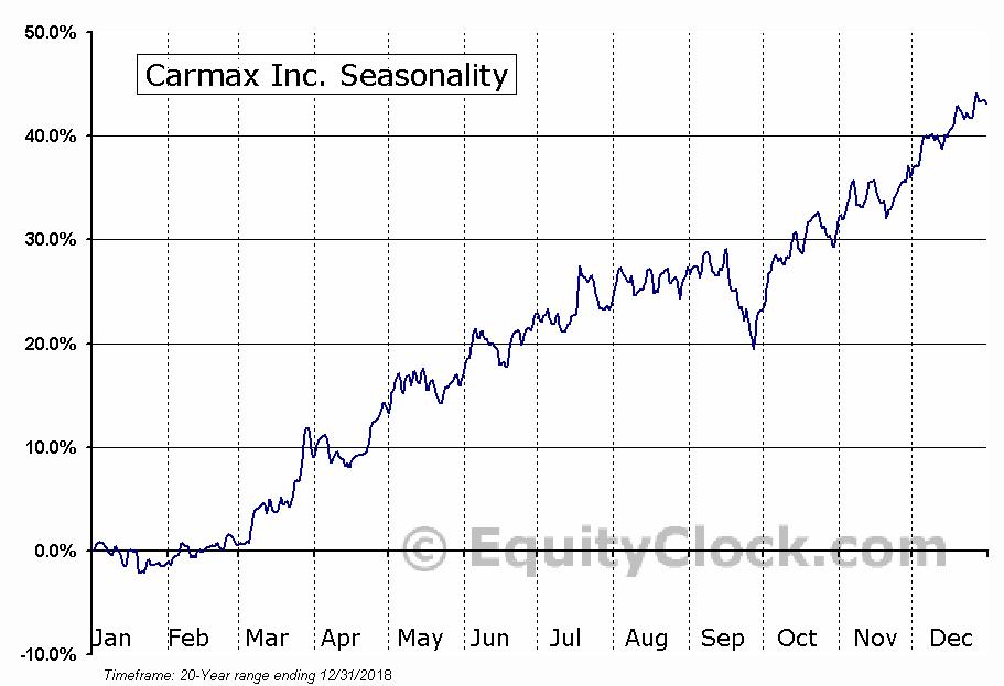CarMax, Inc  (NYSE:KMX) Seasonal Chart