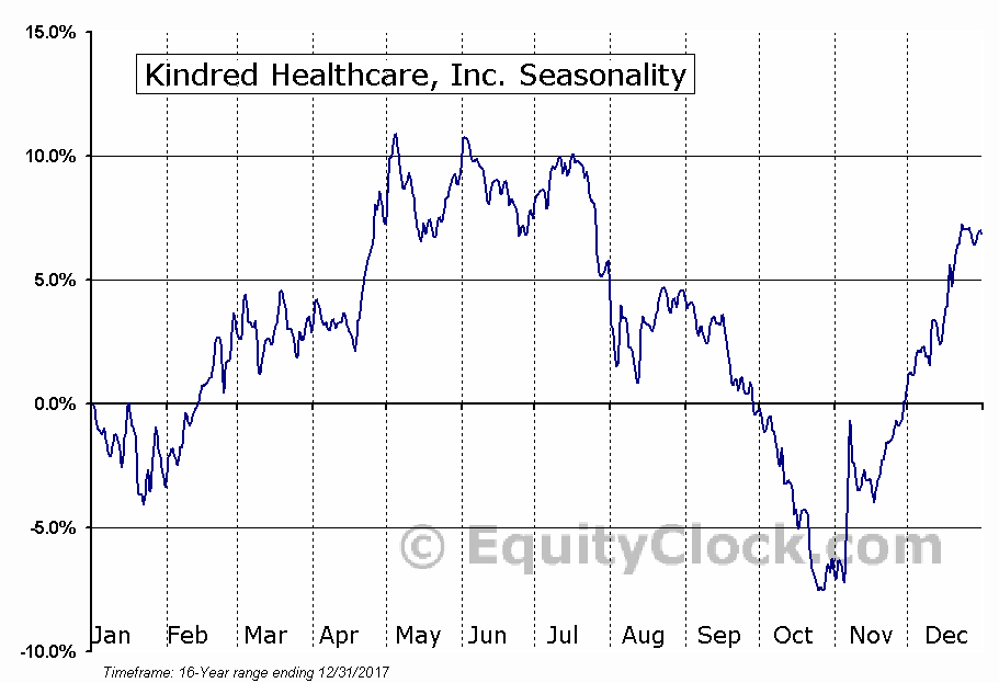 Kindred Healthcare, Inc. (NYSE:KND) Seasonal Chart