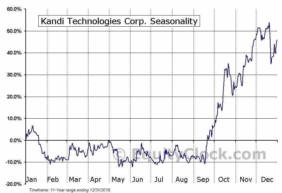 Kandi Technologies Corp. (NASD:KNDI) Seasonal Chart