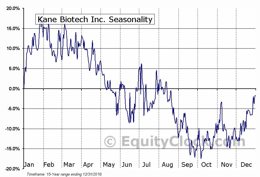Kane Biotech Inc. (TSXV:KNE) Seasonal Chart