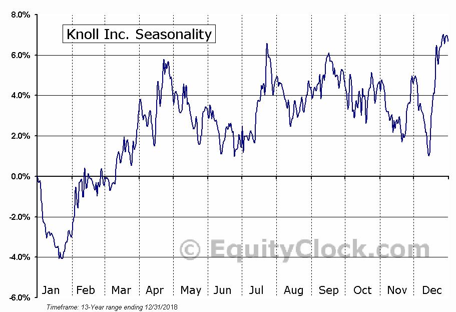 Knoll Inc. (NYSE:KNL) Seasonal Chart