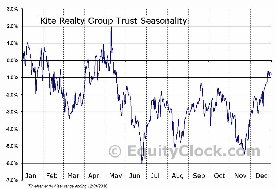 Kite Realty Group Trust (NYSE:KRG) Seasonal Chart