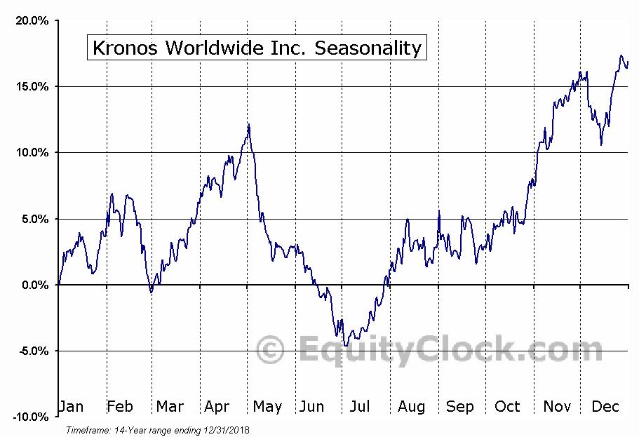 Kronos Worldwide Inc. (NYSE:KRO) Seasonal Chart