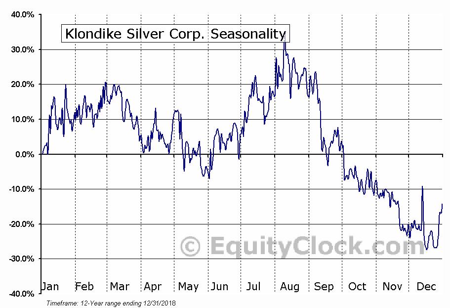 Klondike Silver Corp. (TSXV:KS) Seasonal Chart
