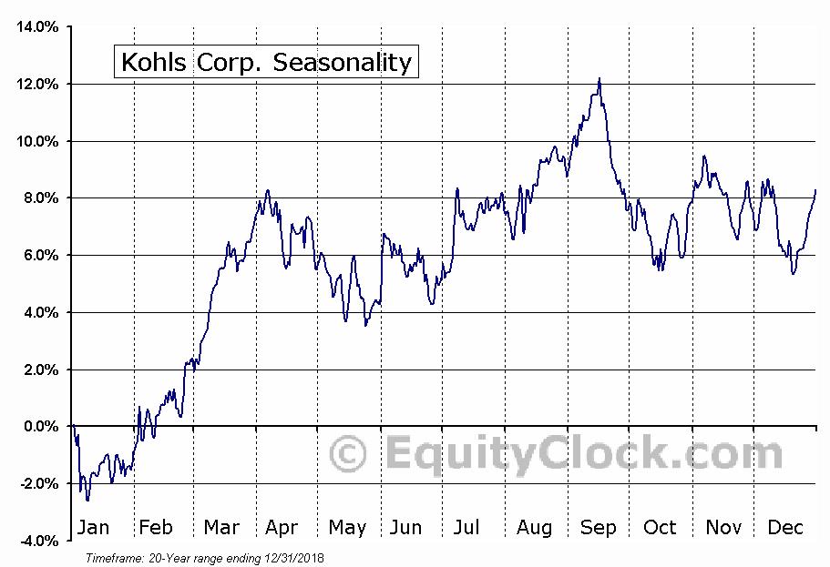 Kohl's Corporation  (NYSE:KSS) Seasonal Chart