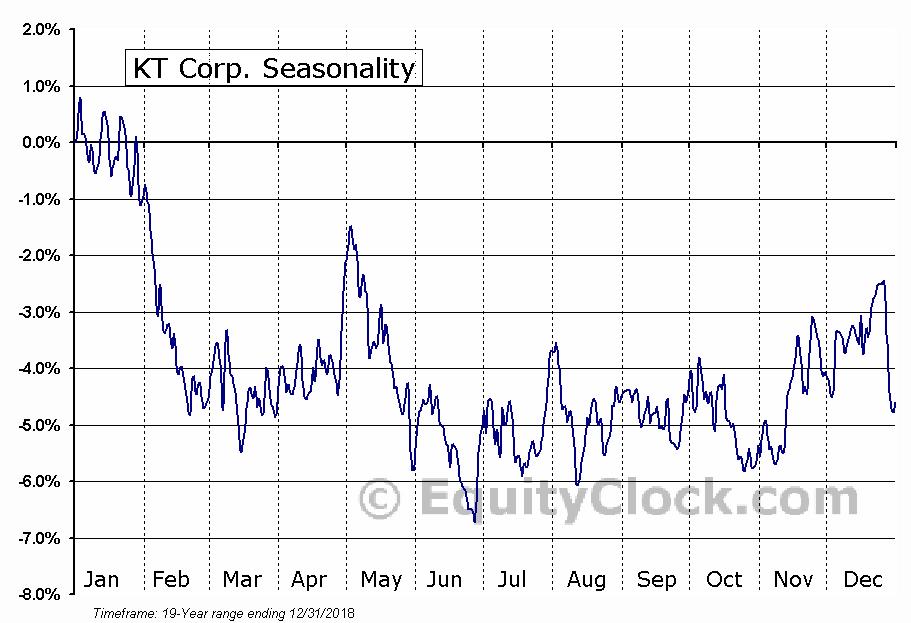 KT Corp. (NYSE:KT) Seasonal Chart