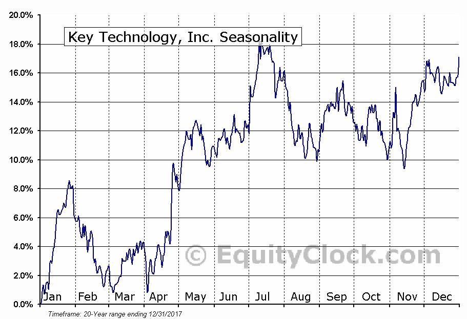 Key Technology, Inc. (NASD:KTEC) Seasonal Chart