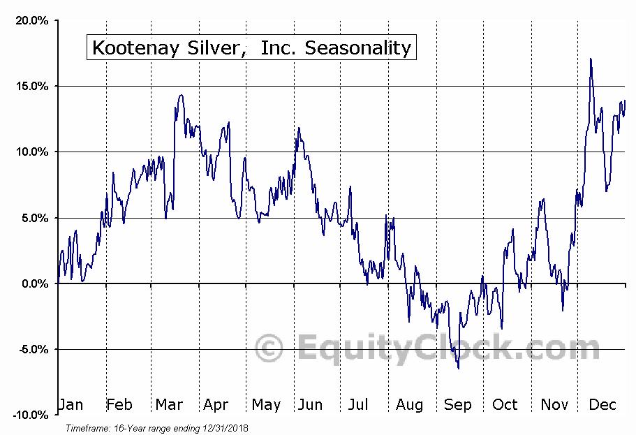 Kootenay Silver,  Inc. (TSXV:KTN) Seasonal Chart