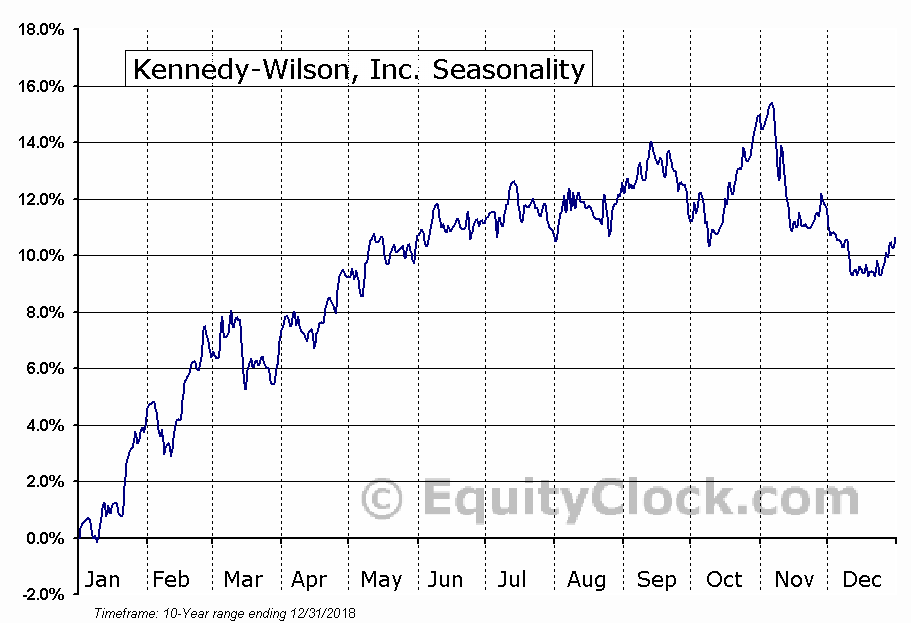 Kennedy-Wilson, Inc. (NYSE:KW) Seasonal Chart