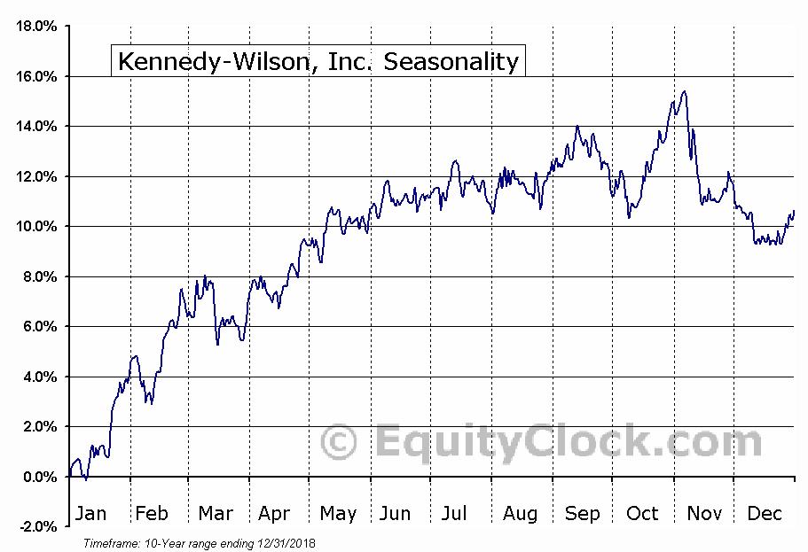 Kennedy-Wilson, Inc. (NYSE:KW) Seasonal Chart