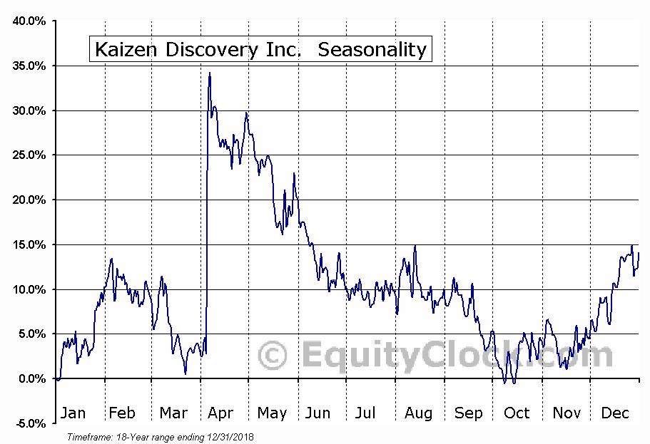 Kaizen Discovery Inc. (TSXV:KZD) Seasonal Chart