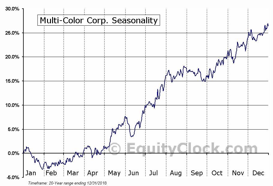Multi-Color Corp. (NASD:LABL) Seasonal Chart