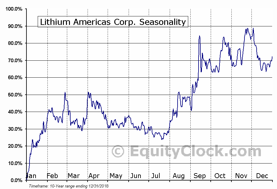 Lithium Americas (TSE:LAC) Seasonal Chart