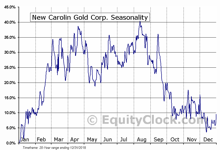 New Carolin Gold Corp. (TSXV:LAD) Seasonal Chart