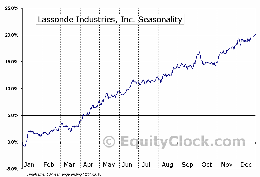 Lassonde Industries, Inc. (TSE:LAS-A) Seasonal Chart